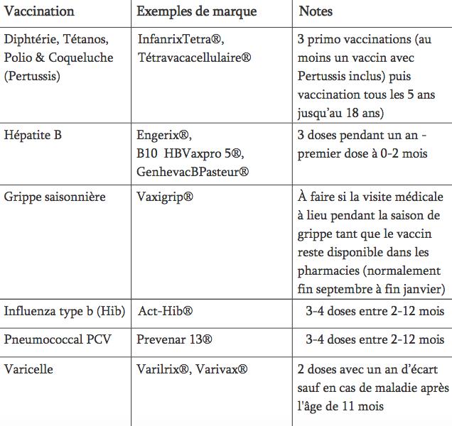 Les vaccins obligatoires pour les enfants de 11 à moins de 12 mois