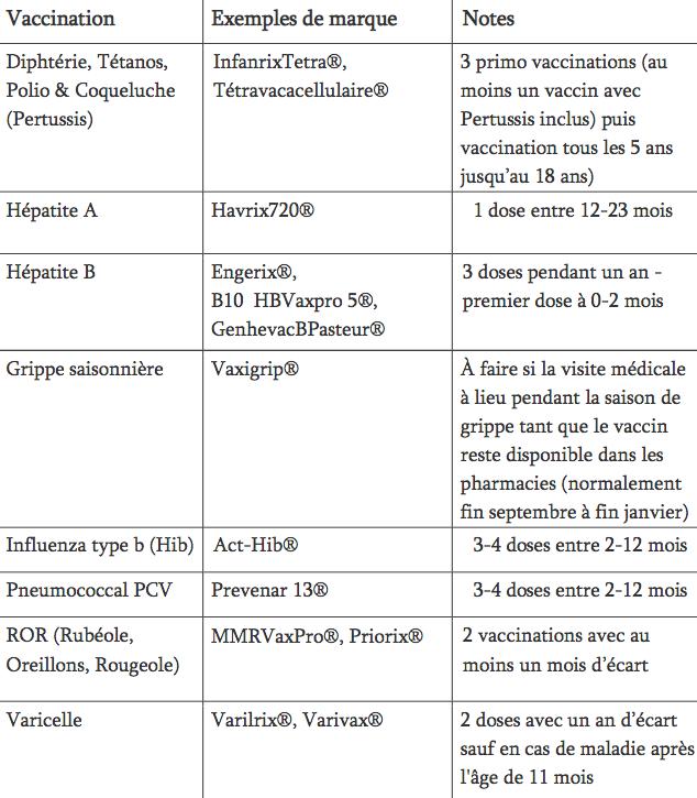 Les vaccins obligatoires pour les enfants de 1 an à moins de 2 ans