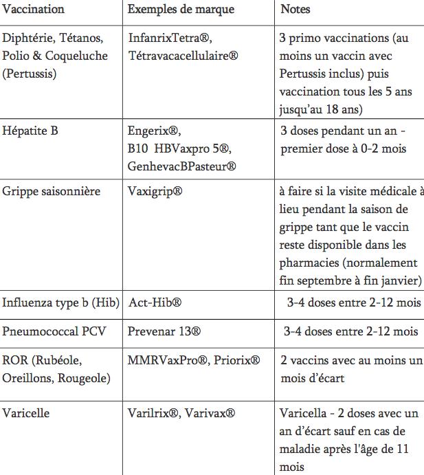 Les vaccins obligatoires pour les enfants de 2 ans à moins de 5 ans